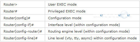 Cisco Command Prompts Cheat Sheet