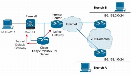 Use proxy server linux