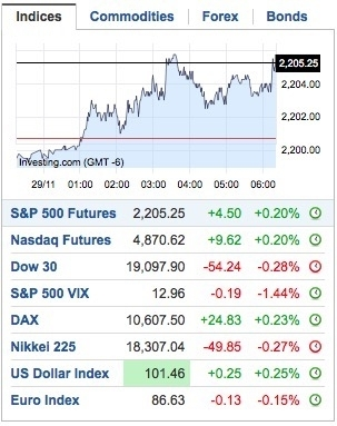 How To: Check Stock Market Futures for Next Day?